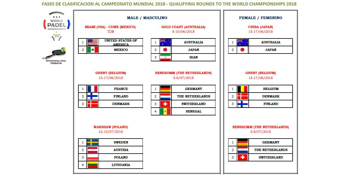 Dansk Padel Forbund deltager i VM kvalifikation