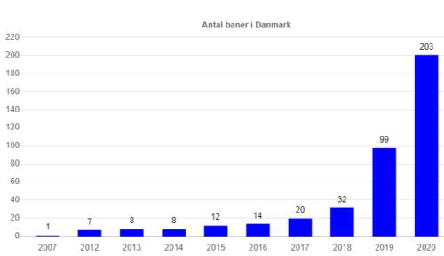 Lidt tal på Dansk Padel