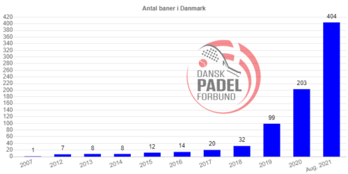 Read more about the article Så rundede Danmark 400 padelbaner